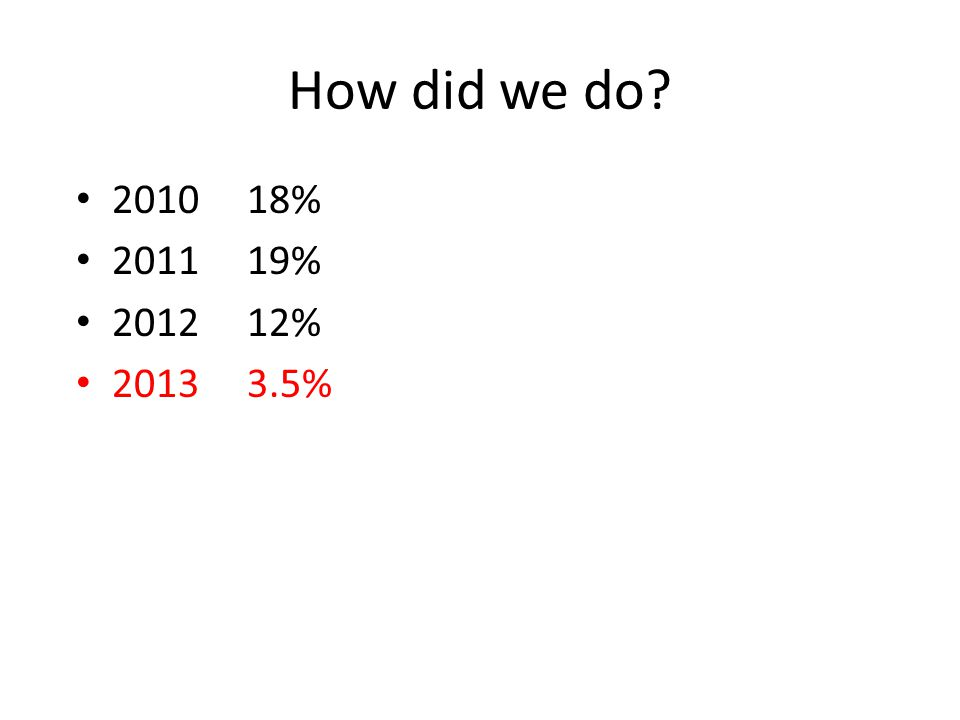 How did we do? 2010 18% 2011 19% 2012 12% 2013 3.5%