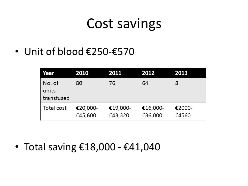 Cost savings Unit of blood €250-€570 Total saving €18,000 - €41,040 Year2010201120122013 No.