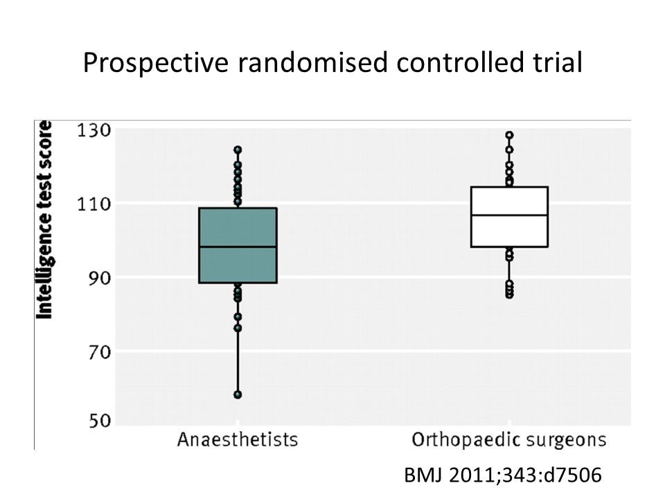 Prospective randomised controlled trial BMJ 2011;343:d7506