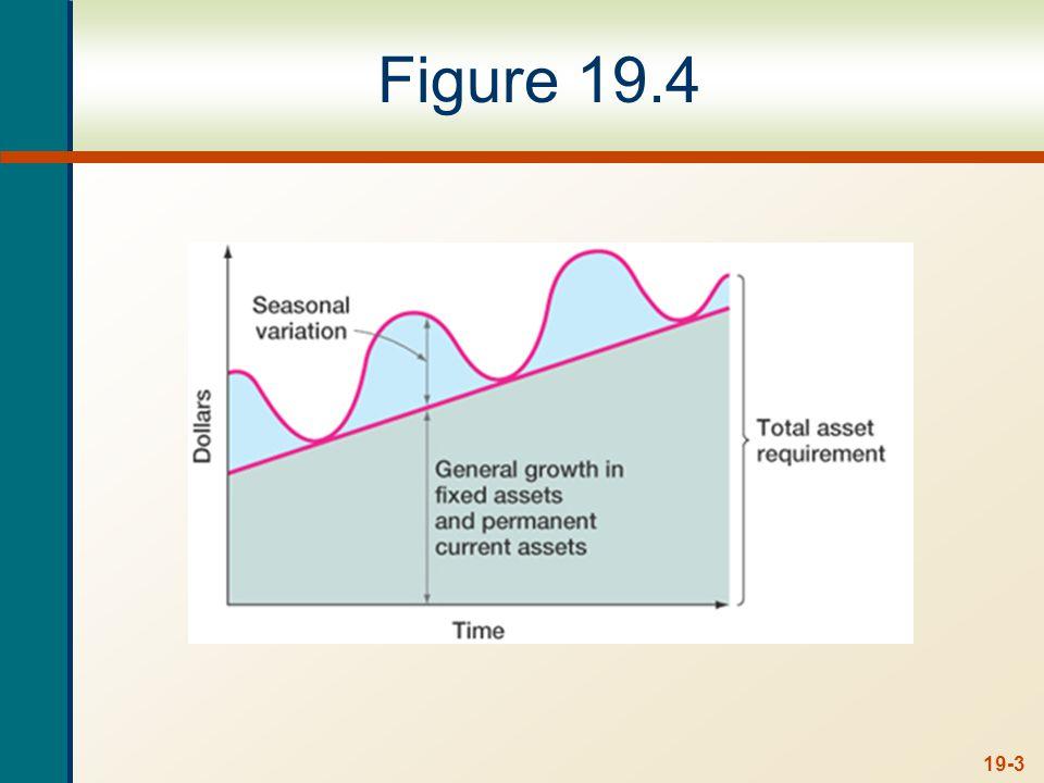 19-14 Short-Term Financial Plan Q1Q2Q3Q4 Beginning cash balance8018850 Net cash inflow108(176)26122 New short-term borrowing38 Interest on short-term investment (loan) 1(1) Short-term borrowing repaid2513 Ending cash balance18850 159 Minimum cash balance(50) Cumulative surplus (deficit)13800109 Beginning short-term debt003813 Change in short-term debt038(25)(13) Ending short-term debt038130