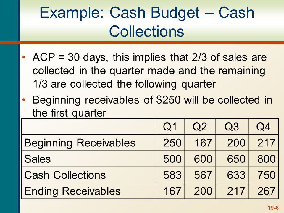 19-9 Example: Cash Budget – Cash Disbursements Payables period is 45 days, so half of the purchases will be paid for each quarter and the remaining will be paid the following quarter Beginning payables = $125 Q1Q2Q3Q4 Payment of accounts275313362338 Wages, taxes and other expenses150180195240 Capital expenditures200 Interest and dividend payments50 Total cash disbursements475743607628