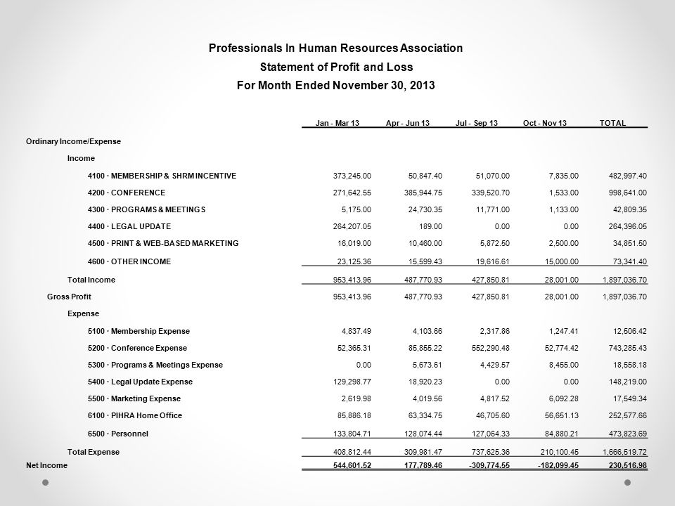 Professionals In Human Resources Association Statement of Profit and Loss For Month Ended November 30, 2013 Jan - Mar 13Apr - Jun 13Jul - Sep 13Oct - Nov 13TOTAL Ordinary Income/Expense Income 4100 · MEMBERSHIP & SHRM INCENTIVE373,245.0050,847.4051,070.007,835.00482,997.40 4200 · CONFERENCE271,642.55385,944.75339,520.701,533.00998,641.00 4300 · PROGRAMS & MEETINGS5,175.0024,730.3511,771.001,133.0042,809.35 4400 · LEGAL UPDATE264,207.05189.000.00 264,396.05 4500 · PRINT & WEB-BASED MARKETING16,019.0010,460.005,872.502,500.0034,851.50 4600 · OTHER INCOME23,125.3615,599.4319,616.6115,000.0073,341.40 Total Income953,413.96487,770.93427,850.8128,001.001,897,036.70 Gross Profit953,413.96487,770.93427,850.8128,001.001,897,036.70 Expense 5100 · Membership Expense4,837.494,103.662,317.861,247.4112,506.42 5200 · Conference Expense52,365.3185,855.22552,290.4852,774.42743,285.43 5300 · Programs & Meetings Expense0.005,673.614,429.578,455.0018,558.18 5400 · Legal Update Expense129,298.7718,920.230.00 148,219.00 5500 · Marketing Expense2,619.984,019.564,817.526,092.2817,549.34 6100 · PIHRA Home Office85,886.1863,334.7546,705.6056,651.13252,577.66 6500 · Personnel133,804.71128,074.44127,064.3384,880.21473,823.69 Total Expense408,812.44309,981.47737,625.36210,100.451,666,519.72 Net Income544,601.52177,789.46-309,774.55-182,099.45230,516.98