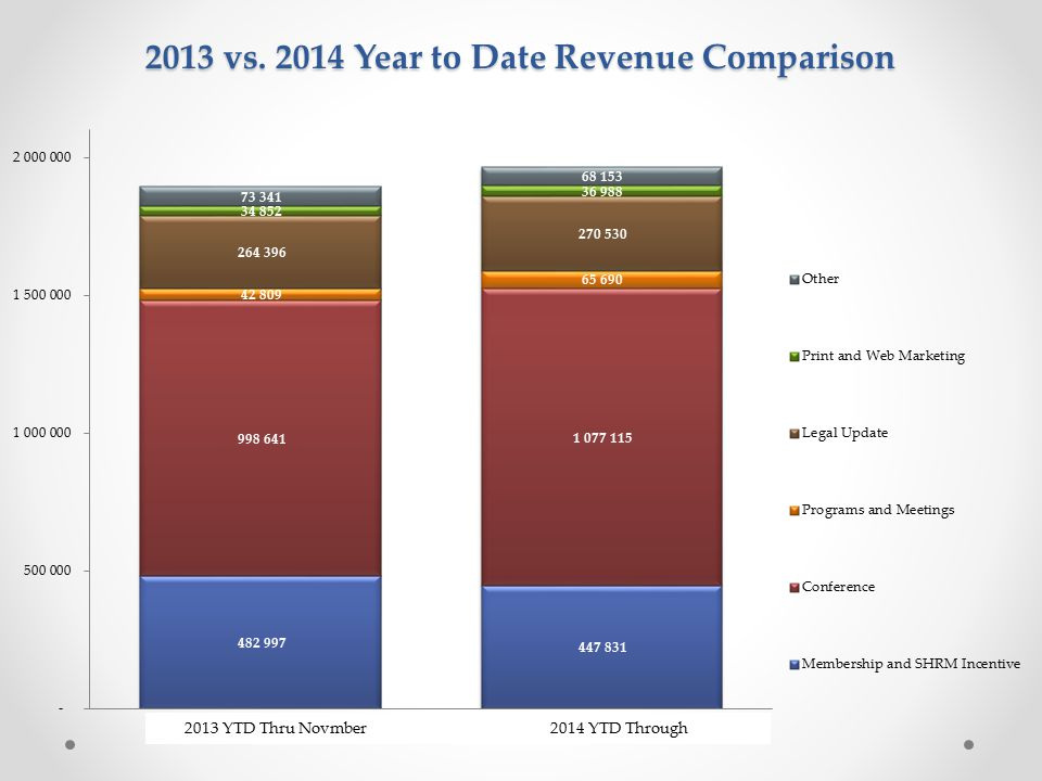 2013 vs. 2014 Year to Date Revenue Comparison