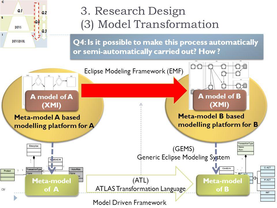 3. Research Design (3) Model Transformation Meta-model of A Meta-model of B A model of A (XMI) A model of A (XMI) A model of B (XMI) A model of B (XMI