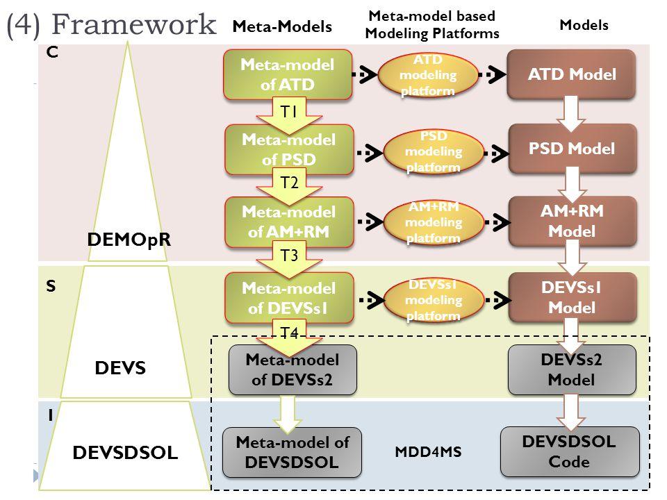 Meta-model of ATD Meta-model of ATD C S I DEVS DEVSDSOL DEMOpR Meta-model of PSD Meta-model of PSD Meta-model of AM+RM Meta-model of AM+RM Meta-model
