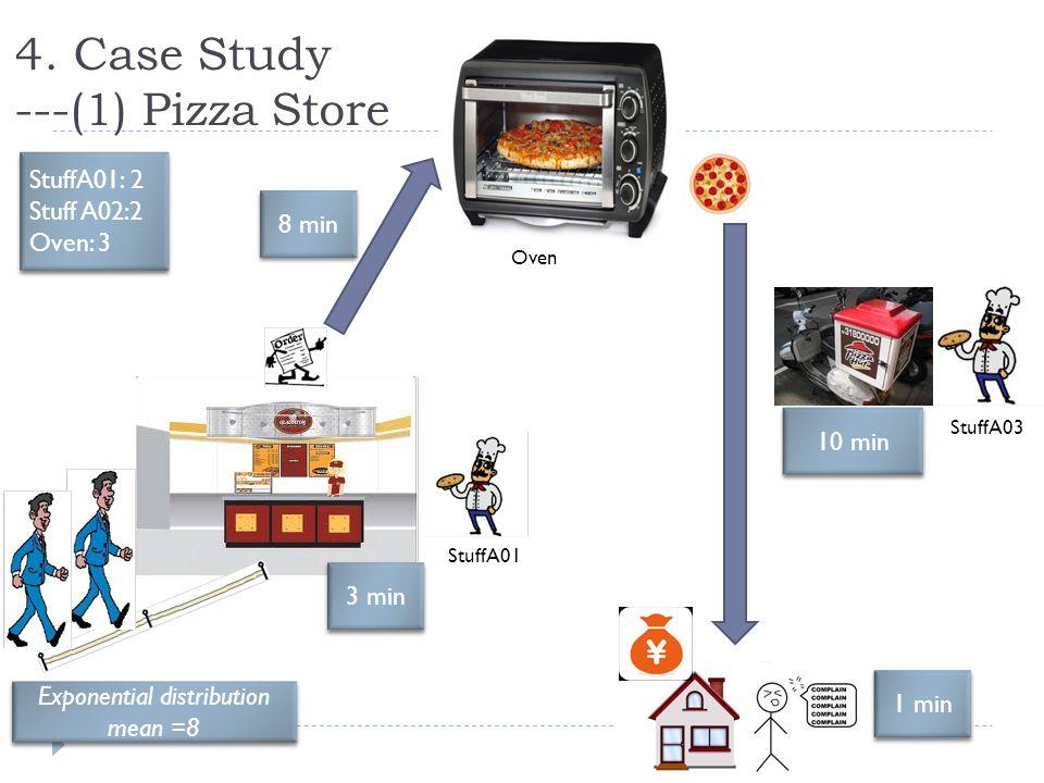 4. Case Study ---(1) Pizza Store 3 min 8 min 10 min Exponential distribution mean =8 1 min StuffA01: 2 Stuff A02:2 Oven: 3 StuffA01: 2 Stuff A02:2 Ove