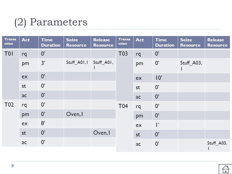 (2) Parameters Transa ction ActTime Duration Seize Resource Release Resource T01rq0' pm3' Stuff_A01,1 ex0' st0' ac0' T02rq0' pm0'Oven,1 ex8' st0'Oven,