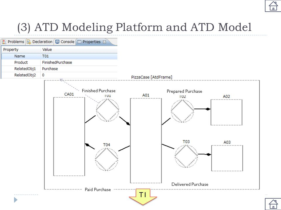 (3) ATD Modeling Platform and ATD Model T1 Finished Purchase Prepared Purchase Delivered Purchase Paid Purchase