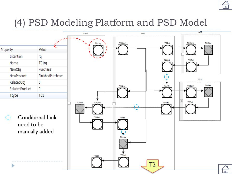 (4) PSD Modeling Platform and PSD Model Conditional Link need to be manually added T2