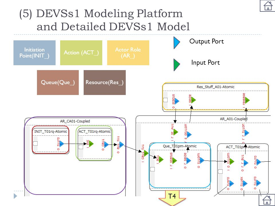 (5) DEVSs1 Modeling Platform and Detailed DEVSs1 Model Initiation Point(INIT_) Action (ACT_) Actor Role (AR_) Queue(Que_)Resource(Res_) Output Port In