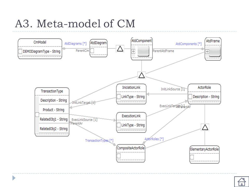 A3. Meta-model of CM