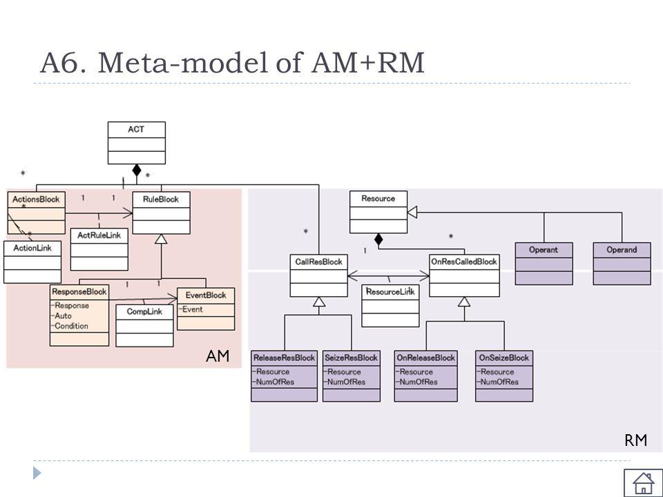 A6. Meta-model of AM+RM RM AM