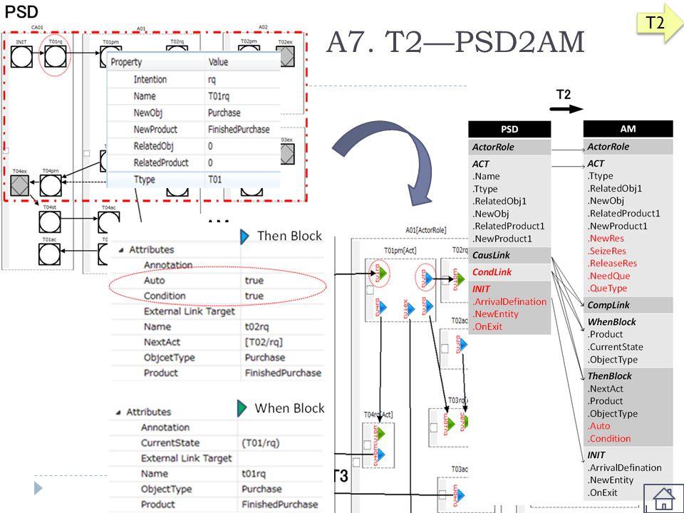 A7. T2—PSD2AM T2