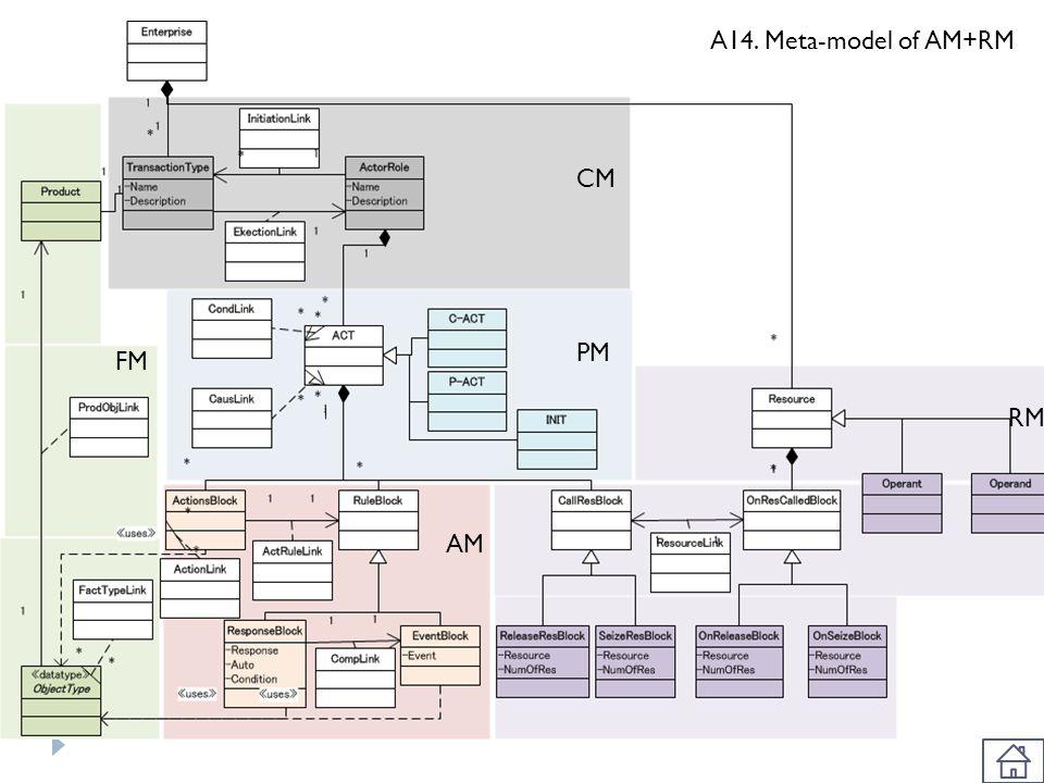 CM PM AM FM RM A14. Meta-model of AM+RM