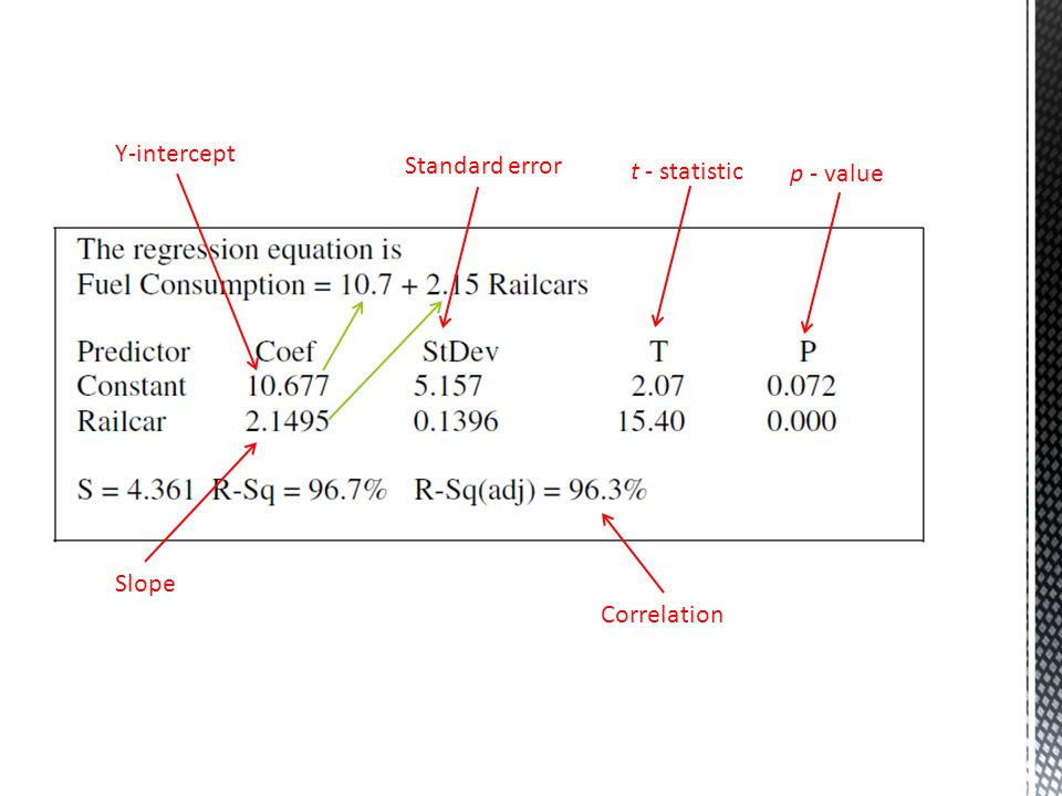 t - statistic p - value Standard error Y-intercept Slope Correlation