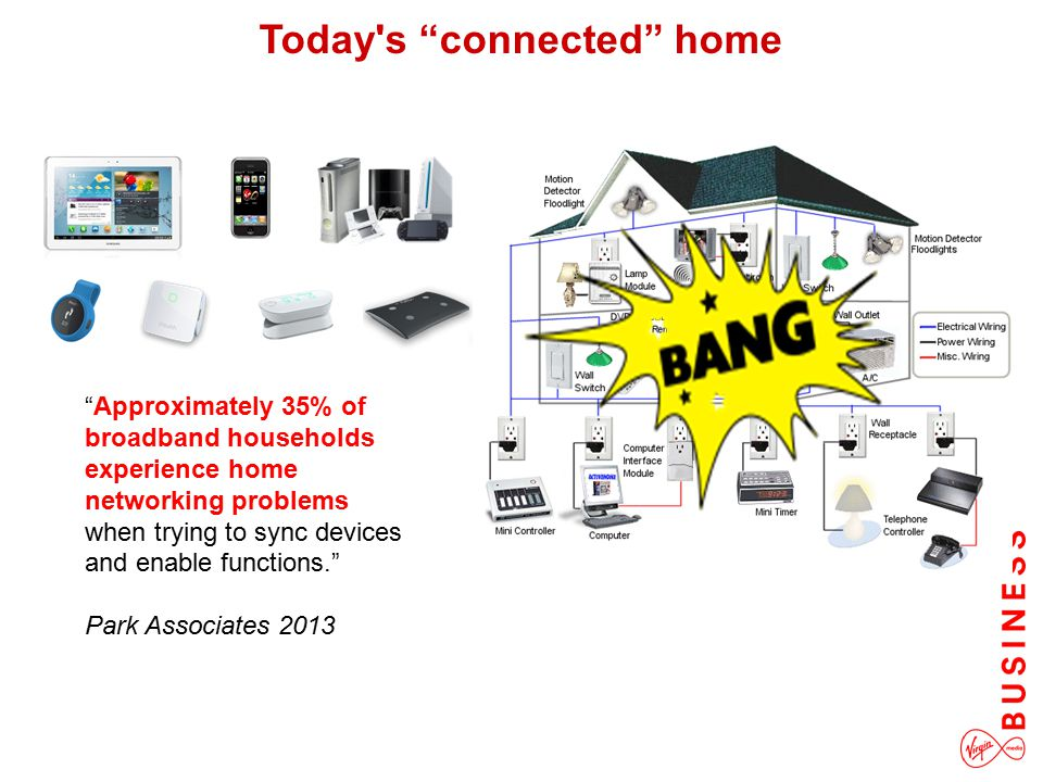"""Approximately 35% of broadband households experience home networking problems when trying to sync devices and enable functions."" Park Associates 2013"