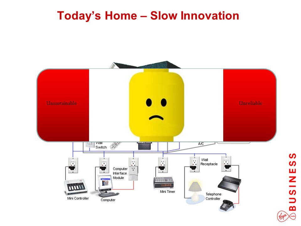 Today's Home – Slow Innovation UnsustainableUnreliable Unsustainable Unreliable