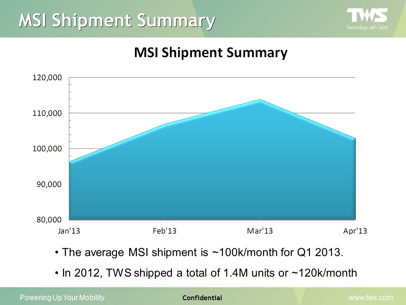 Confidential MSI Shipment Summary The average MSI shipment is ~100k/month for Q1 2013. In 2012, TWS shipped a total of 1.4M units or ~120k/month