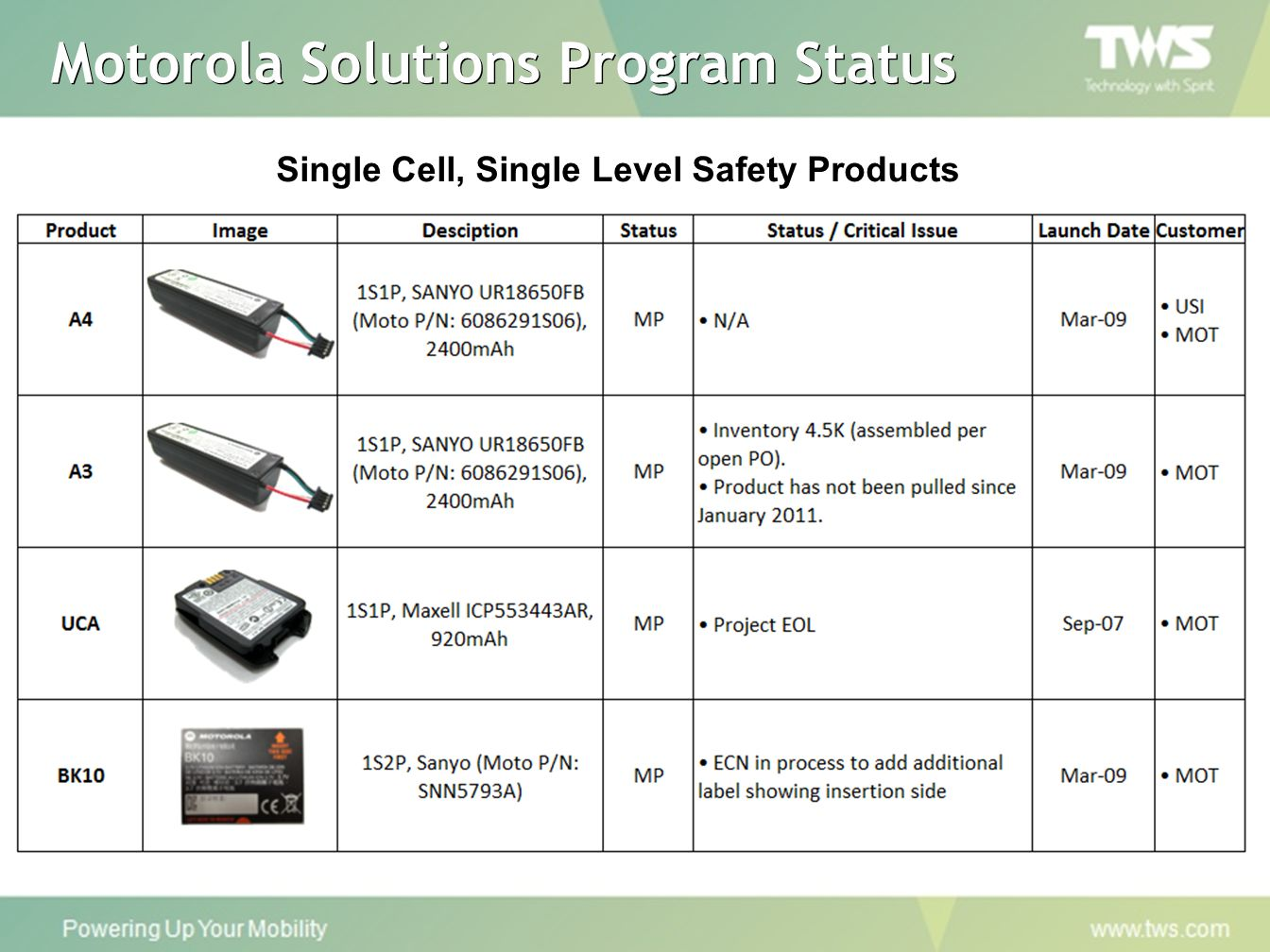 Motorola Solutions Program Status Single Cell, Single Level Safety Products