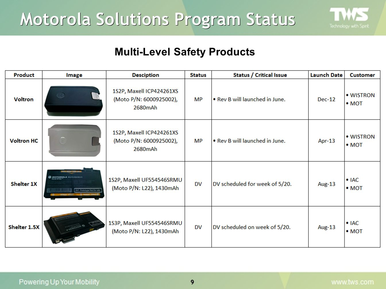 9 Multi-Level Safety Products Motorola Solutions Program Status