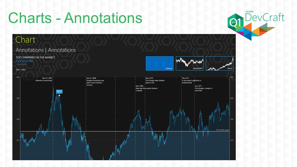 Charts - Annotations