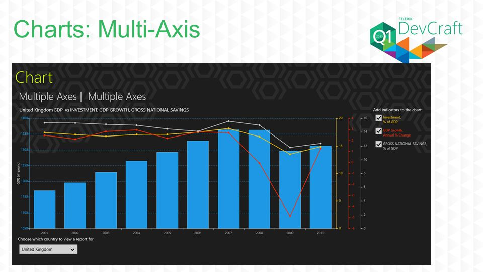 Charts: Multi-Axis