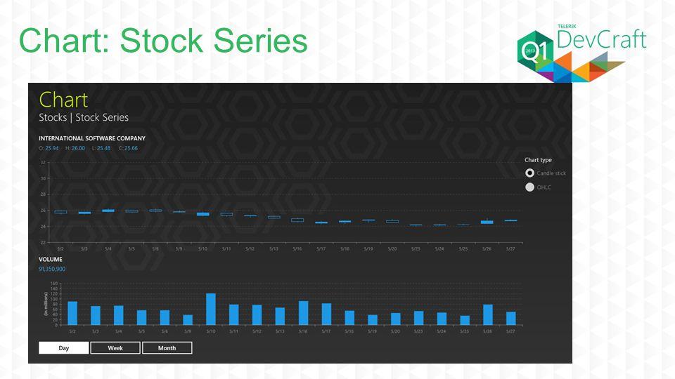 Chart: Stock Series