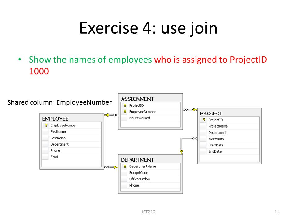 Exercise 4: use join Show the names of employees who is assigned to ProjectID 1000 IST21011 Shared column: EmployeeNumber