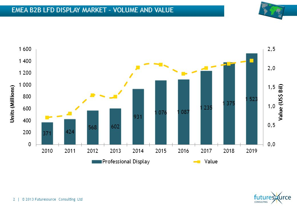 Value (US$ Bil) Units (Millions) EMEA B2B LFD DISPLAY MARKET – VOLUME AND VALUE 2 | © 2013 Futuresource Consulting Ltd