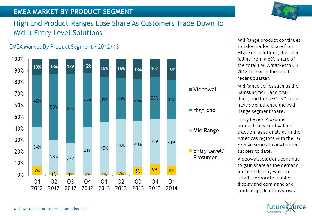 4 | © 2013 Futuresource Consulting Ltd EMEA MARKET BY PRODUCT SEGMENT High End Product Ranges Lose Share As Customers Trade Down To Mid & Entry Level