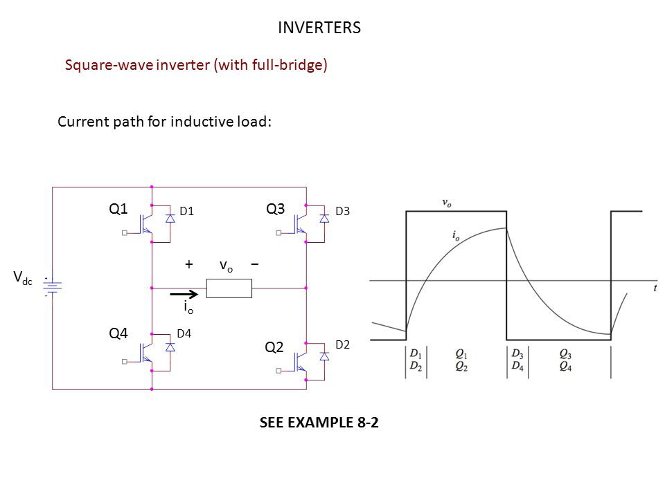 INVERTERS Harmonics in PWM single-phase inverter : Bipolar switching scheme If m f is chosen as odd integer with the triangular wave synchronize with the modulating signal, then the PWM output is an odd quarter- wave symmetry.