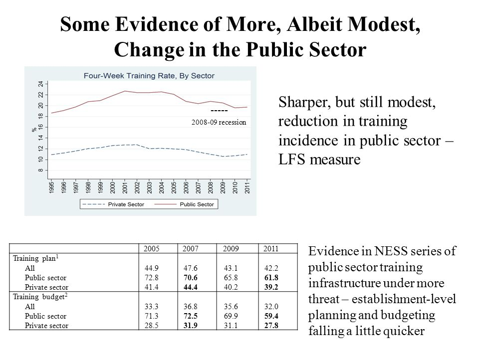 Some Evidence of More, Albeit Modest, Change in the Public Sector Sharper, but still modest, reduction in training incidence in public sector – LFS measure Evidence in NESS series of public sector training infrastructure under more threat – establishment-level planning and budgeting falling a little quicker Training plan 1 All Public sector Private sector Training budget 2 All Public sector Private sector recession -----