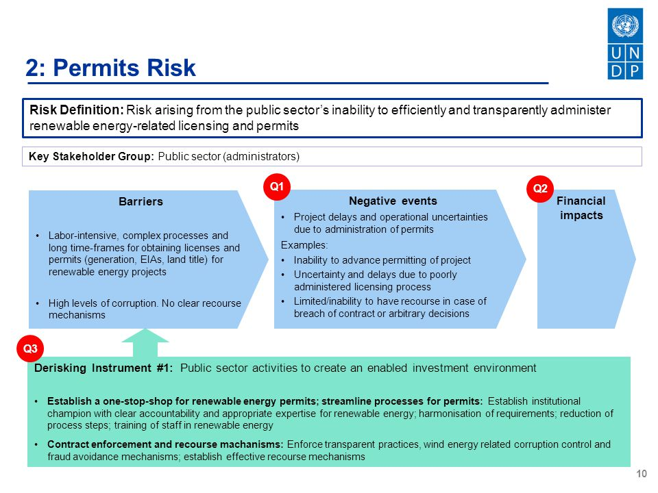10 2: Permits Risk Risk Definition: Risk arising from the public sector's inability to efficiently and transparently administer renewable energy-related licensing and permits Barriers Labor-intensive, complex processes and long time-frames for obtaining licenses and permits (generation, EIAs, land title) for renewable energy projects High levels of corruption.