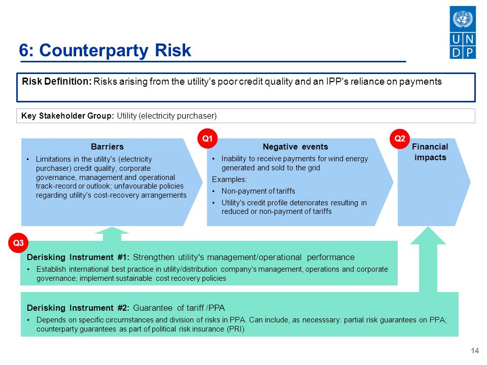14 6: Counterparty Risk Risk Definition: Risks arising from the utility s poor credit quality and an IPP s reliance on payments Barriers Limitations in the utility s (electricity purchaser) credit quality, corporate governance, management and operational track-record or outlook; unfavourable policies regarding utility s cost-recovery arrangements Negative events Inability to receive payments for wind energy generated and sold to the grid Examples: Non-payment of tariffs Utility s credit profile deteriorates resulting in reduced or non-payment of tariffs Financial impacts Q1Q2 Derisking Instrument #2: Guarantee of tariff /PPA Depends on specific circumstances and division of risks in PPA.