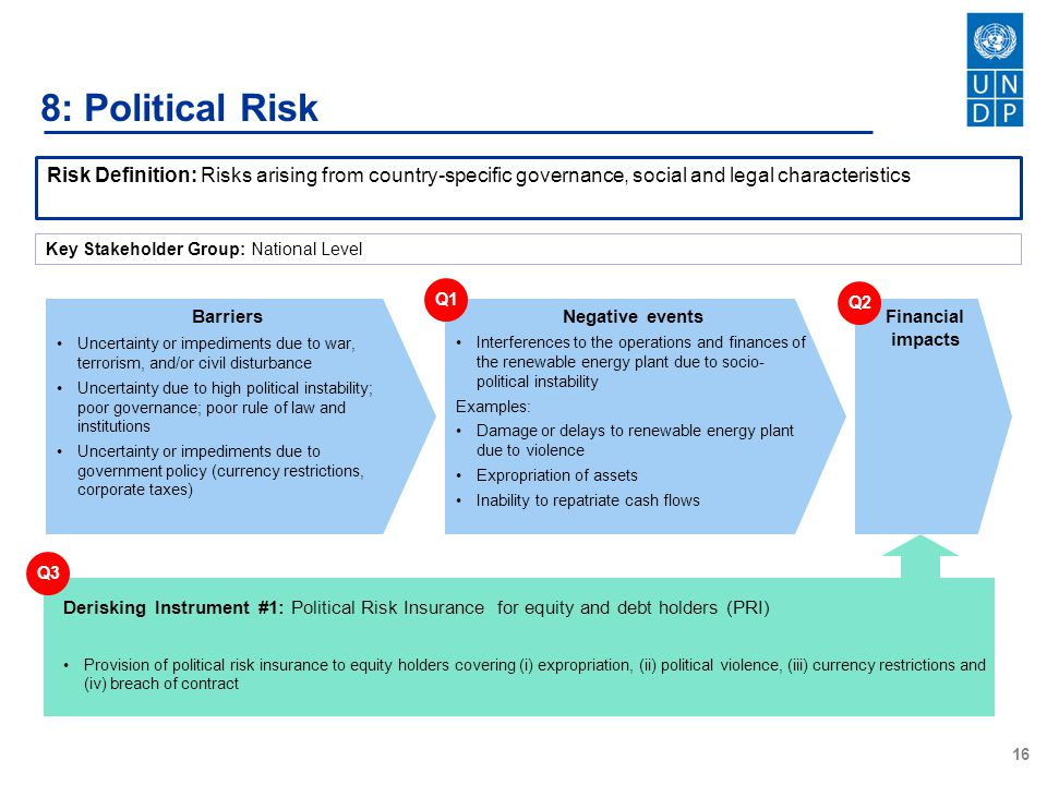 16 8: Political Risk Risk Definition: Risks arising from country-specific governance, social and legal characteristics Barriers Uncertainty or impediments due to war, terrorism, and/or civil disturbance Uncertainty due to high political instability; poor governance; poor rule of law and institutions Uncertainty or impediments due to government policy (currency restrictions, corporate taxes) Negative events Interferences to the operations and finances of the renewable energy plant due to socio- political instability Examples: Damage or delays to renewable energy plant due to violence Expropriation of assets Inability to repatriate cash flows Financial impacts Q1Q2Q3 Derisking Instrument #1: Political Risk Insurance for equity and debt holders (PRI) Provision of political risk insurance to equity holders covering (i) expropriation, (ii) political violence, (iii) currency restrictions and (iv) breach of contract Key Stakeholder Group: National Level