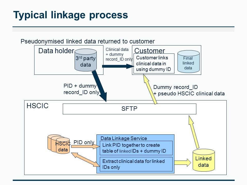 Typical linkage process SFTP 3 rd party data HSCIC data PID + dummy record_ID only HSCIC Data Linkage Service PID only Link PID together to create table of linked IDs + dummy ID Extract clinical data for linked IDs only Customer Linked data Customer links clinical data in using dummy ID Final linked data Data holder Clinical data + dummy record_ID only Pseudonymised linked data returned to customer Dummy record_ID + pseudo HSCIC clinical data