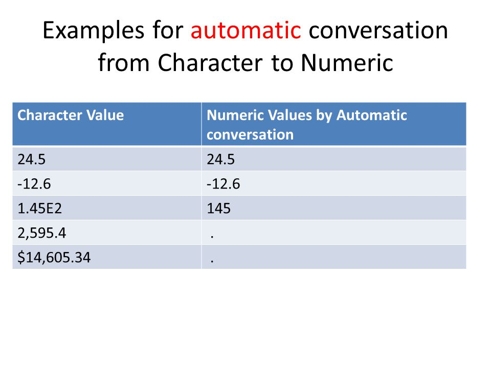 Examples for automatic conversation from Character to Numeric Character ValueNumeric Values by Automatic conversation 24.5 -12.6 1.45E2145 2,595.4. $1