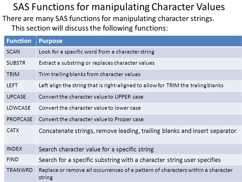 SAS Functions for manipulating Character Values There are many SAS functions for manipulating character strings. This section will discuss the followi