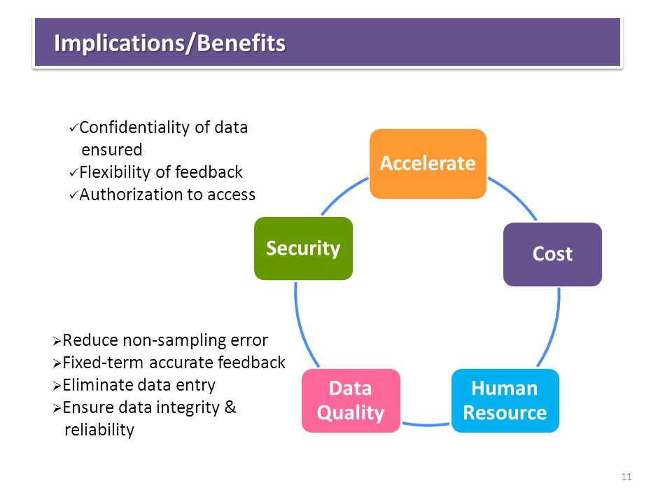 LABOUR: LOW-SKILLED WITH LOW PRODUCTIVITY Implications/BenefitsImplications/Benefits Accelerate Cost Human Resource Data Quality Security  Reduce non-sampling error  Fixed-term accurate feedback  Eliminate data entry  Ensure data integrity & reliability Confidentiality of data ensured Flexibility of feedback Authorization to access 11