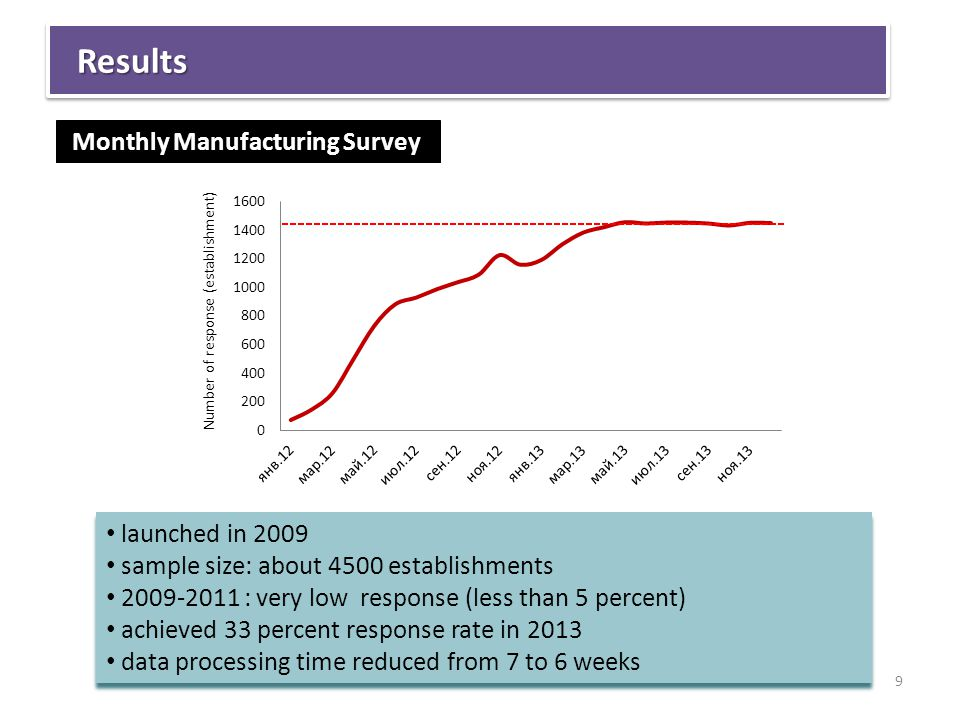 LABOUR: LOW-SKILLED WITH LOW PRODUCTIVITY ResultsResults Monthly Manufacturing Survey launched in 2009 sample size: about 4500 establishments 2009-2011 : very low response (less than 5 percent) achieved 33 percent response rate in 2013 data processing time reduced from 7 to 6 weeks launched in 2009 sample size: about 4500 establishments 2009-2011 : very low response (less than 5 percent) achieved 33 percent response rate in 2013 data processing time reduced from 7 to 6 weeks 9