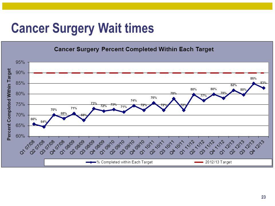 Cancer Surgery Wait times 23