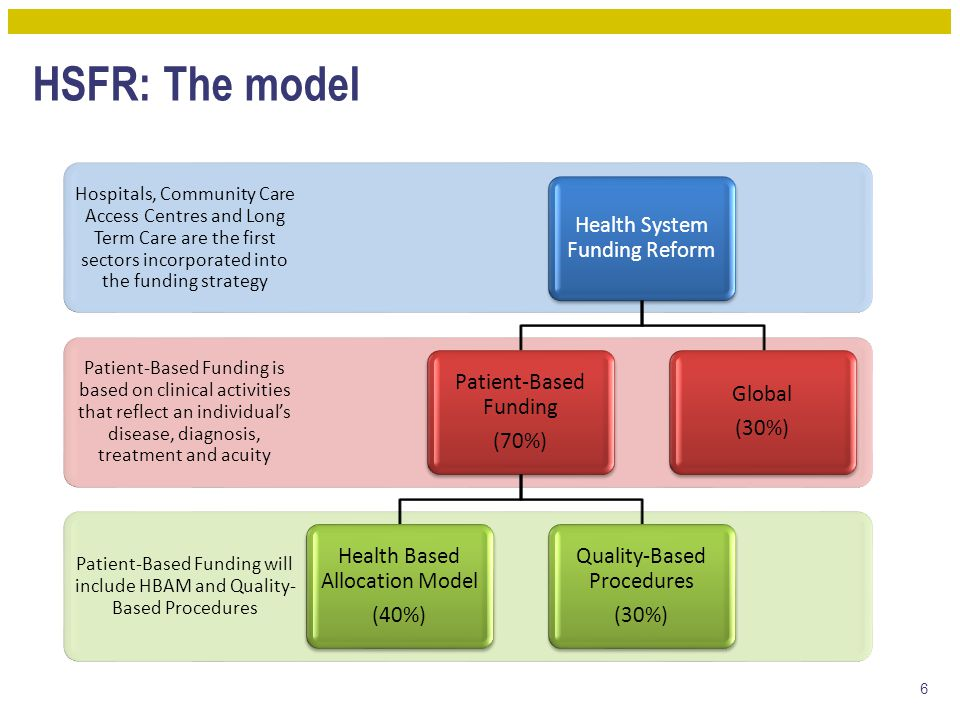 Patient-Based Funding will include HBAM and Quality- Based Procedures Patient-Based Funding is based on clinical activities that reflect an individual