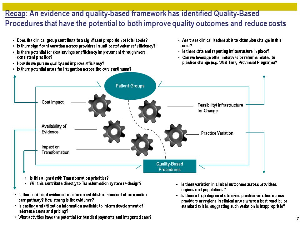 Recap: An evidence and quality-based framework has identified Quality-Based Procedures that have the potential to both improve quality outcomes and re