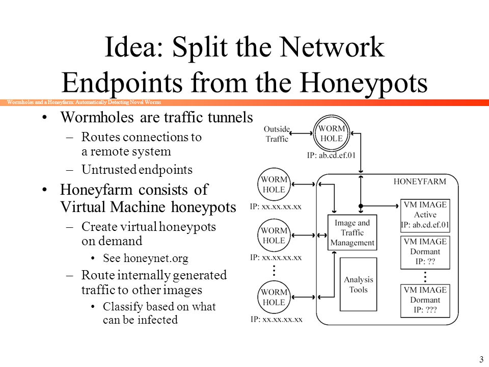 Wormholes and a Honeyfarm: Automatically Detecting Novel Worms 3 Idea: Split the Network Endpoints from the Honeypots Wormholes are traffic tunnels –R