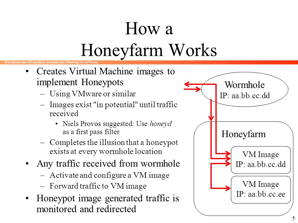 Wormholes and a Honeyfarm: Automatically Detecting Novel Worms 5 How a Honeyfarm Works Creates Virtual Machine images to implement Honeypots –Using VM