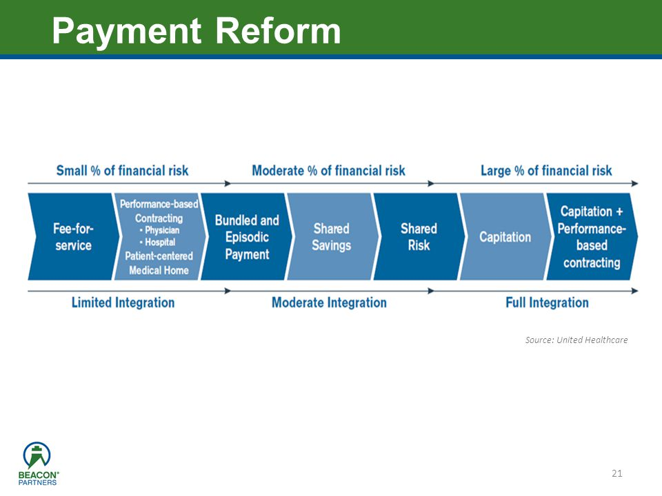 Heading – Ariel 40 21 Payment Reform Source: United Healthcare
