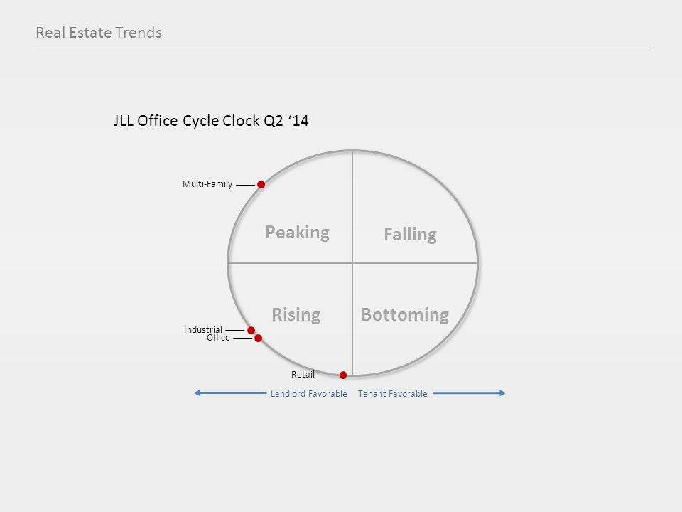 JLL Office Cycle Clock Q2 '14 Peaking Falling Rising Bottoming Office Retail Industrial Multi-Family Landlord Favorable Tenant Favorable Real Estate Trends