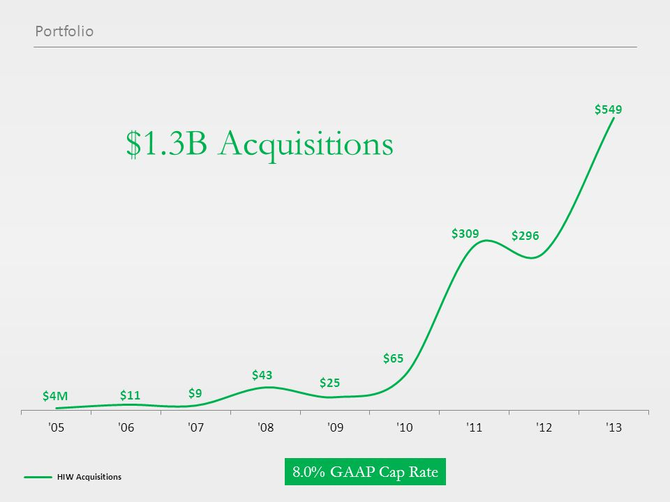 $1.3B Acquisitions HIW Acquisitions 8.0% GAAP Cap Rate Portfolio