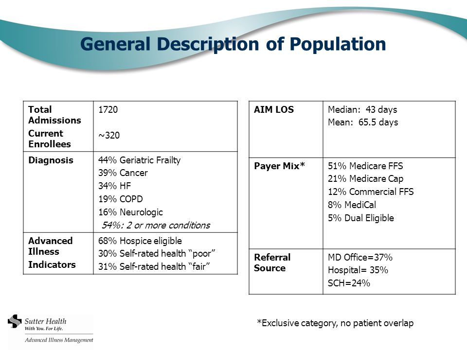 General Description of Population Total Admissions Current Enrollees 1720 ~320 Diagnosis44% Geriatric Frailty 39% Cancer 34% HF 19% COPD 16% Neurologic 54%: 2 or more conditions Advanced Illness Indicators 68% Hospice eligible 30% Self-rated health poor 31% Self-rated health fair AIM LOSMedian: 43 days Mean: 65.5 days Payer Mix*51% Medicare FFS 21% Medicare Cap 12% Commercial FFS 8% MediCal 5% Dual Eligible Referral Source MD Office=37% Hospital= 35% SCH=24% *Exclusive category, no patient overlap