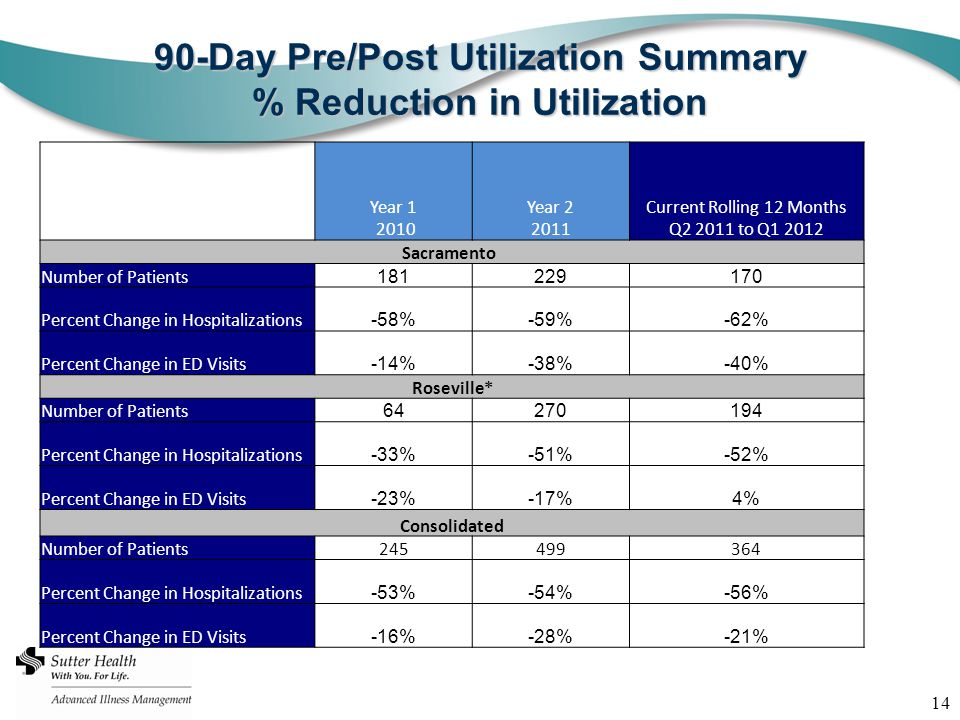 14 90-Day Pre/Post Utilization Summary % Reduction in Utilization Year 1 2010 Year 2 2011 Current Rolling 12 Months Q2 2011 to Q1 2012 Sacramento Number of Patients 181229170 Percent Change in Hospitalizations -58%-59%-62% Percent Change in ED Visits -14%-38%-40% Roseville* Number of Patients 64270194 Percent Change in Hospitalizations -33%-51%-52% Percent Change in ED Visits -23%-17%4% Consolidated Number of Patients245499364 Percent Change in Hospitalizations -53%-54%-56% Percent Change in ED Visits -16%-28%-21%